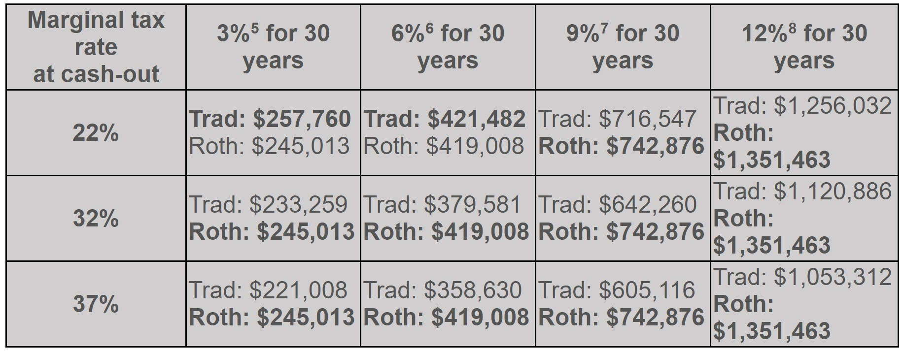 Roth vs Traditional IRA growth rate