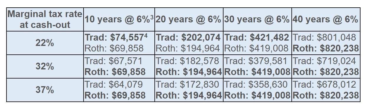 Roth vs Traditional IRA